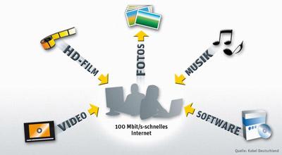 Kabel Deutschland Internet - Anwendungsmöglichkeiten 100 Mbit Verbindung