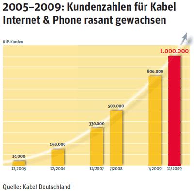 Kabel Deutschland Breitband Internet Kundenzahlen 2005 bis 2009