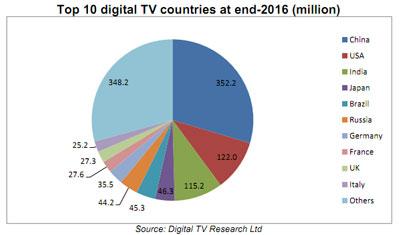 Top 10 der Digital TV Länder weltweit (Entwicklung)