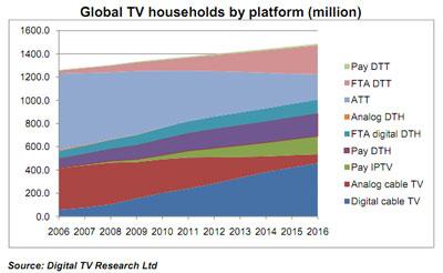 Fernsehen weltweit sortiert nach Plattform (Entwicklung)