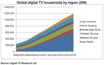 Anzahl Digital TV Haushalte weltweit