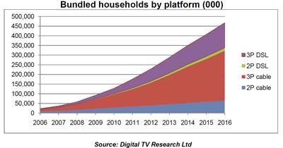 Bis Jahr 2016 werden mindest 25% weltweit 3Play Tarife nutzen