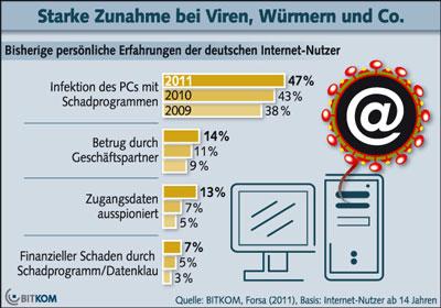 Bitkom Studie: Internet Kriminalität nimmt weiter zu (Viren, Würmer, Hacker)