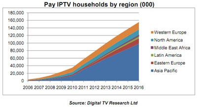 IPTV weltweit explodiert - 155 Millionen IPTV Kunden bis Jahr 2016