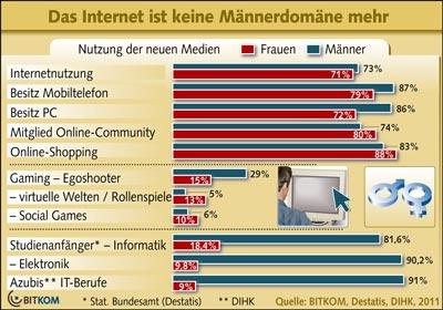 Nutzung neuer Medien z.B. Internet bei Männern und Frauen ähnlich
