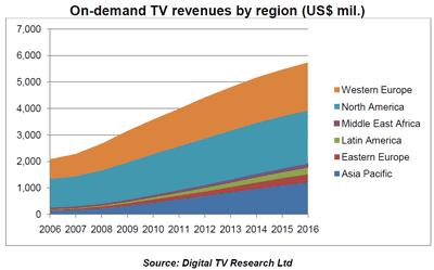 PayTV und Video on Demand Umstäze nach Regionen weltweit bis 2016
