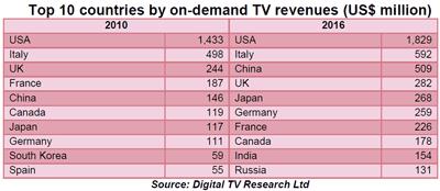 Video on Demand (PayTV / Online-Videothek) weltweit mehr nachgefragt