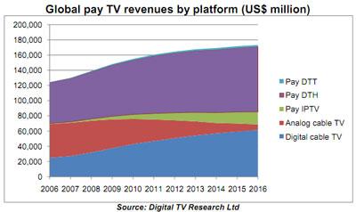 Satelliten TV Umsätze PayTV überholen weltweit Umsätze mit Kabel TV