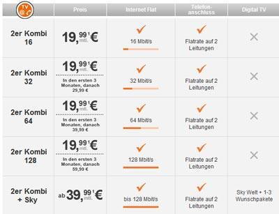 Aktion: TeleColumbus 2erKombi 19,99 € bis 128Mbit / 0 € Einrichtung