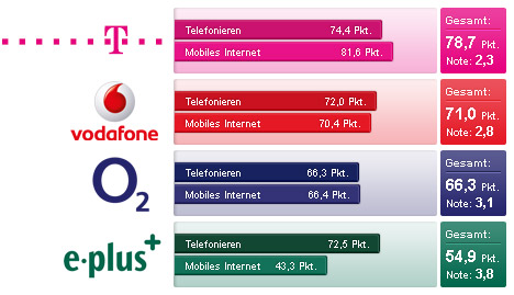 Chip Netztest 2011 (Handynetze / Mobilfunknetze): Telekom, Vodafone, O2 und EPlus