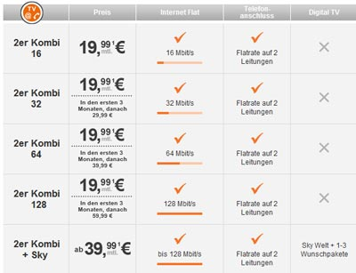 TeleColumbus 2er Kombi Tarife jetzt mit 16, 32, 64 und 128 Mbit