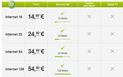 TeleColumbus Internet Flatrate: Internetflat mit 16, 32, 64 oder 128 Mbit