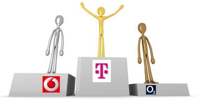 Chip Netztest 2011: Telekom 2,3 / Vodafone 2,8 / O2 3,1 / E-Plus 3,8