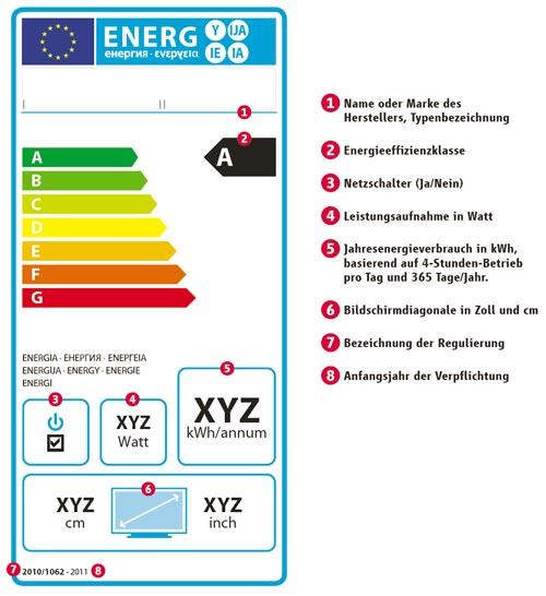 Energielabel für Fernsehgeräte - Erklärung / Erläuterung des Labels