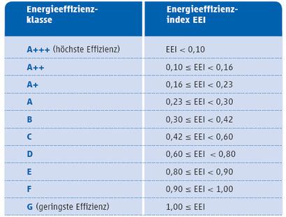 Energielabel für Fernsehgeräte – Erklärung / Erläuterung des Labels