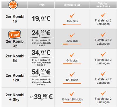 TeleColumbus 2er Kombi Angebote 12 Monate je 5 € günstiger