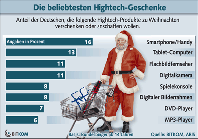 Smartphones und Tablet-PCs sind zu Weihnachten besonders begehrt