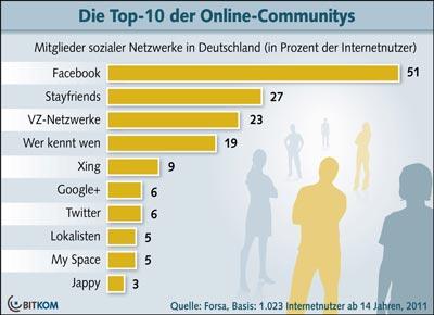 Social Network Google+ etabliert sicht / Facebook größtes Netzwerk