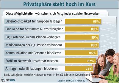 Social Network Nutzer wollen ihre Privatsphäre selbst bestimmen