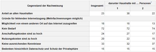 Gründe für kein Internet in Deutschland