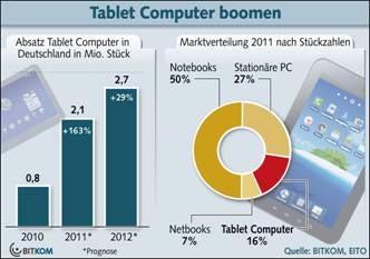 Tablet PC / Tablet Computer: sinkende Preise und steigender Absatz