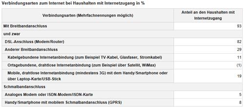 Verbindungsarten zum Internet in Deutschland