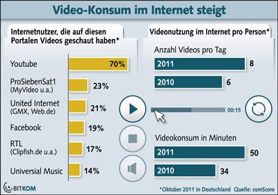 Video Konsum im Internet nimmt zu / durchschnittlich 8 Videos je Tag