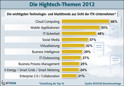 Hightech Trends des Jahres 2012: Cloud, Mobile, Sicherheit, Energy