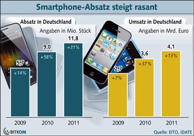 In 2011 war das Jahr des Smartphones: 43 Prozent mehr Absatz