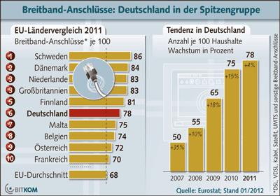1Mbit Internet Bandbreite bei 99,5 Prozent der Deutschen verfügbar