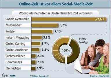 Internetnutzer verbringen 23 Prozent ihrer Zeit bei Social Networks