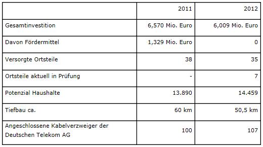 htp plant Breitband Ausbau in 73 Gebieten (bis Ende Jahr 2012)