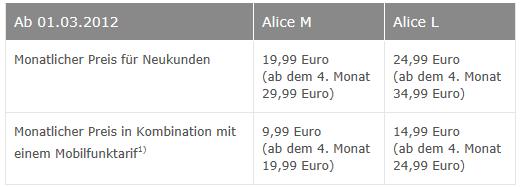 Kombinationsvorteile für Alice / O2 Kunden: Mobilfunk + Festnetz