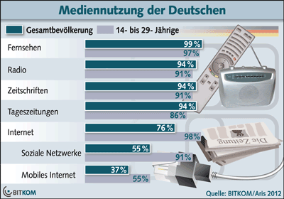 76% sind online / 37% mobiles Internet / 55% bei Social Networks