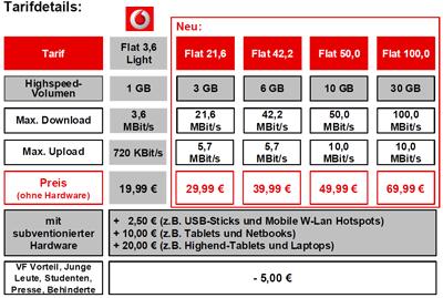 Vodafone mit neuen mobiles Internet Tarifen bis 100 Mbit (per LTE)
