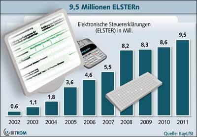 Trend: Steuererklärung per Internet / 9,5 Millionen Elster Erklärungen