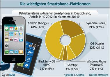 Kampf der Smartphone Betriebssysteme (Android, iOS usw.)